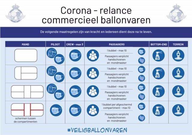 maatregelen commercieel ballonvaren